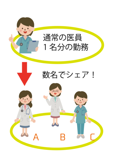 岡山大学病院 ワークシェアリング(医員) 利用募集について